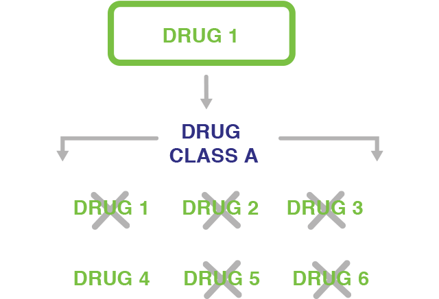 Chart displaying effects of medication resistance